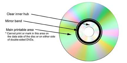 DVD polycarbonate